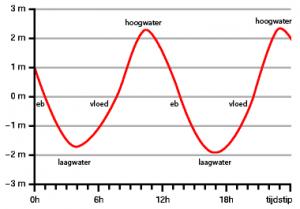 Getijdegrafiek met Laagwater, Vloed, Hoogwater en Eb